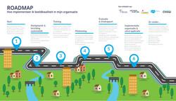 Roadmap Beeldkwaliteit