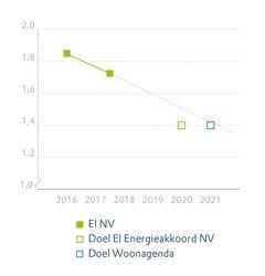 AM6 benchmarkEnergieindex