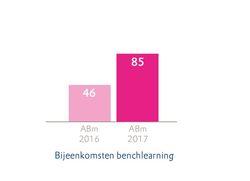 AM6 benchmark Bijeenkomsten benchlearning