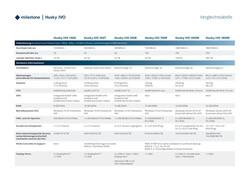 Husky IVO - Comparison Chart